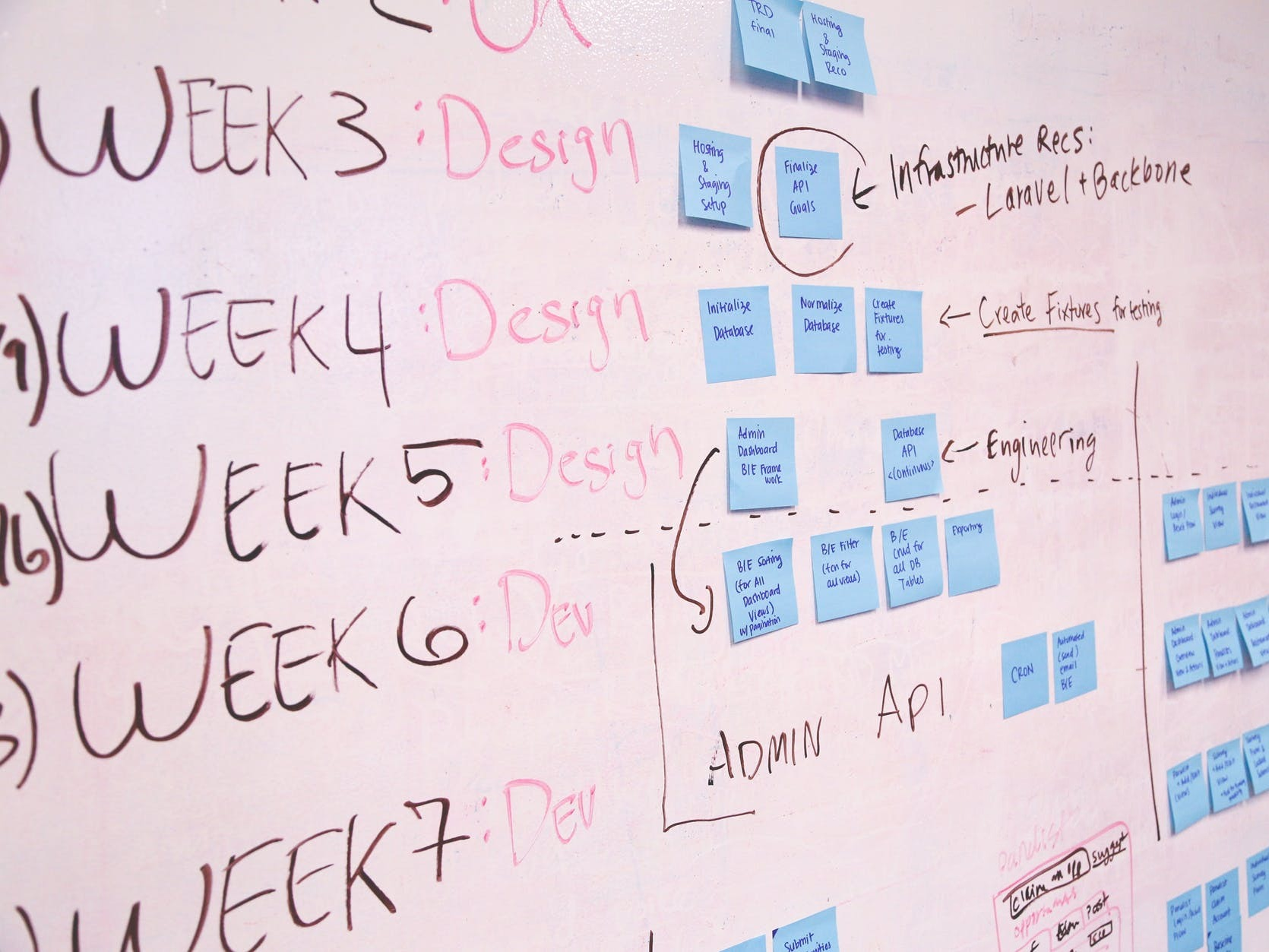 Whiteboard with Post-It Notes